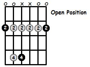 F Sharp Minor Pentatonic Open Position Frets