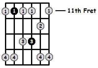 G Sharp Minor Pentatonic 11th Position Frets