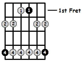 G Sharp Minor Pentatonic 1st Position Frets