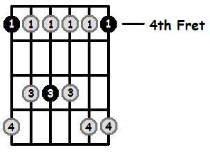 G Sharp Minor Pentatonic 4th Position Frets