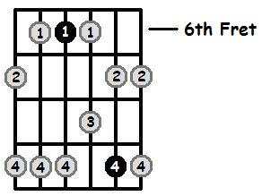 G Sharp Minor Pentatonic 6th Position Frets
