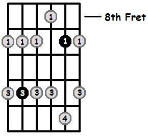 G Sharp Minor Pentatonic 8th Position Frets