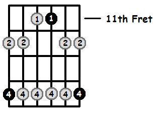 G Flat Minor Pentatonic 11th Position Frets