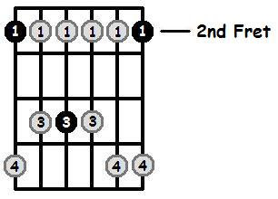 G Flat Minor Pentatonic 2nd Position Frets