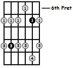 G Flat Minor Pentatonic 6th Position Frets