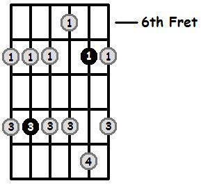 G Flat Minor Pentatonic 6th Position Frets