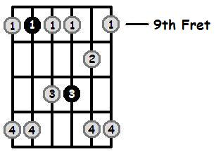 G Flat Minor Pentatonic 9th Position Frets