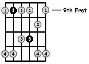 G Flat Minor Pentatonic 9th Position Frets