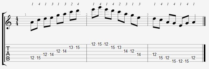 A Minor Pentatonic 12th Position Notes