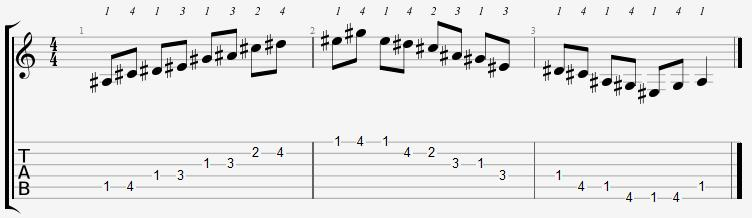 A Sharp Minor Pentatonic 1st Position Notes