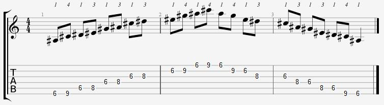 A Sharp Minor Pentatonic 6th Position Notes