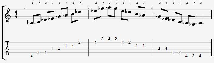 A Flat Minor Pentatonic 1st Position Notes