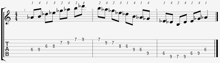 A Flat Minor Pentatonic 6th Position Notes