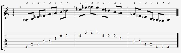 A Flat Minor Pentatonic Open Position Notes