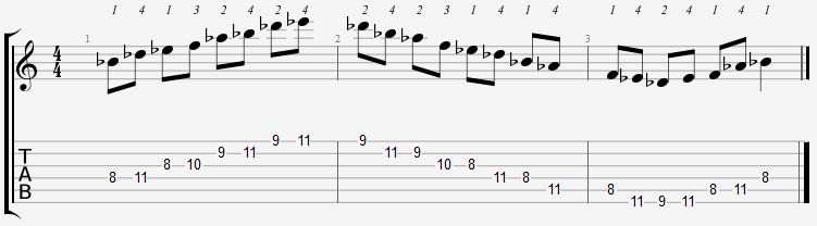 B Flat Minor Pentatonic 8th Position Notes