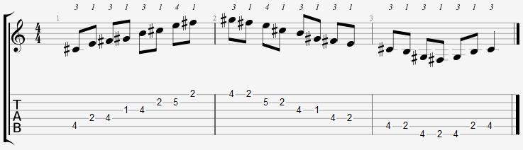 C Sharp Minor Pentatonic 1st Position Notes