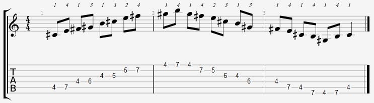 C Sharp Minor Pentatonic 4th Position Notes