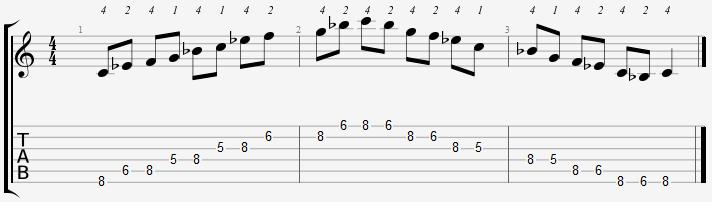 C Minor Pentatonic 5th Position Notes