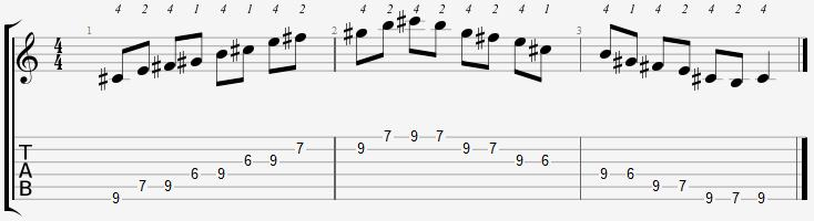 C Sharp Minor Pentatonic 6th Position Notes