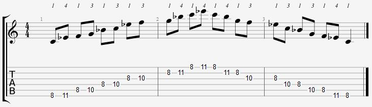 C Minor Pentatonic 8th Position Notes