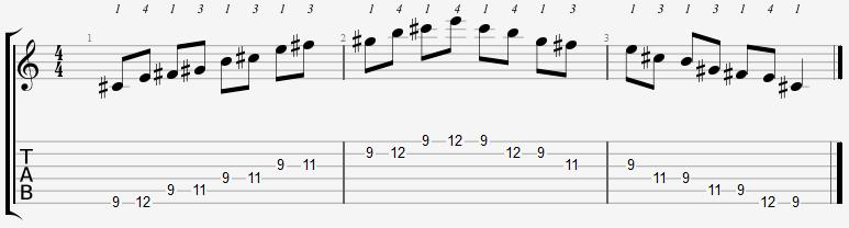 C Sharp Minor Pentatonic 9th Position Notes