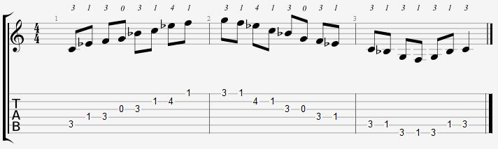 C Minor Pentatonic Open Position Notes