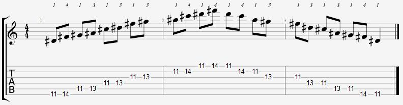 D Sharp Minor Pentatonic 11th Position Notes