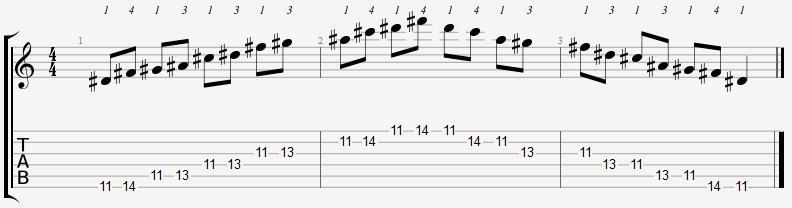 D Sharp Minor Pentatonic 11th Position Notes