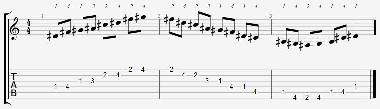 D Sharp Minor Pentatonic 1st Position Notes