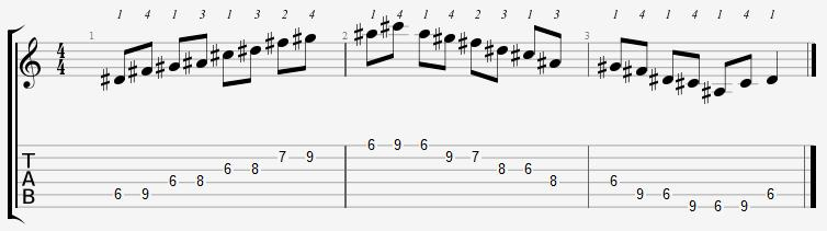 D Sharp Minor Pentatonic 6th Position Notes
