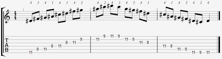 D Sharp Minor Pentatonic 8th Position Notes