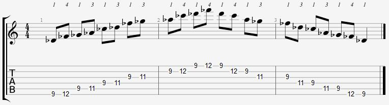 D Flat Minor Pentatonic 9th Position Notes