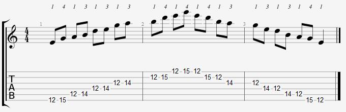 E Minor Pentatonic 12th Position Notes