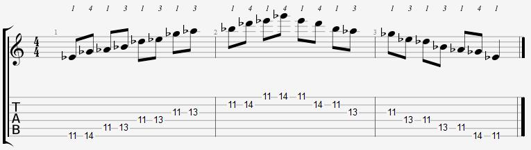 E Flat Minor Pentatonic 11th Position Notes