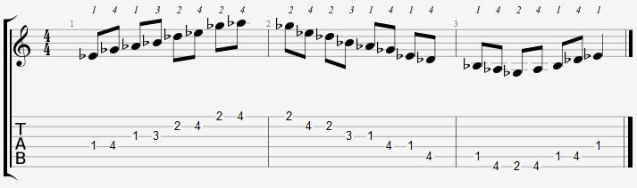 E Flat Minor Pentatonic Positions on the Guitar - Online Guitar Books