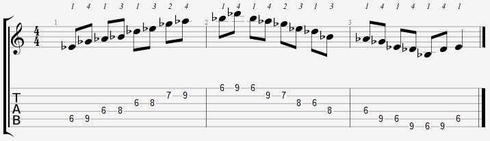 E Flat Minor Pentatonic 6th Position Notes