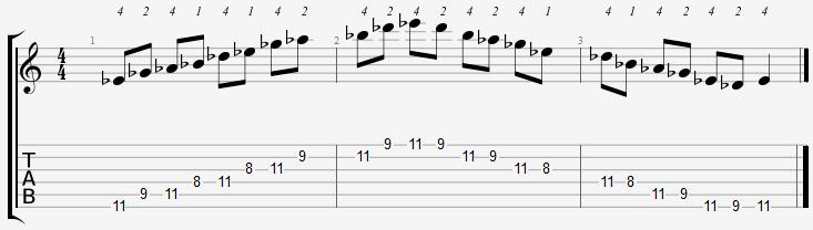 E Flat Minor Pentatonic 8th Position Notes