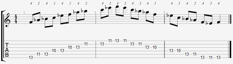 F Minor Pentatonic 10th Position Notes