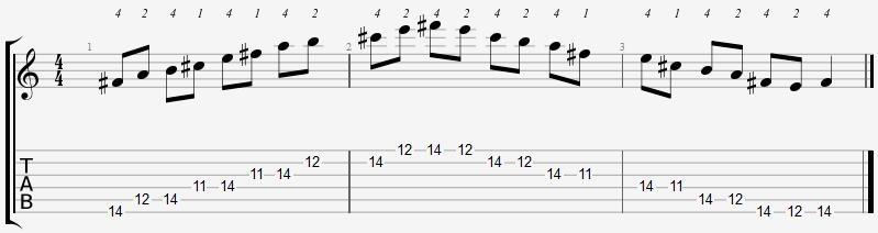 F Sharp Minor Pentatonic 11th Position Notes