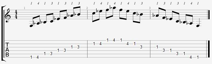 F Minor Pentatonic 1st Position Notes
