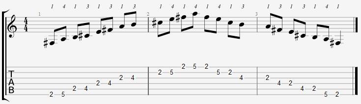 F Sharp Minor Pentatonic 2nd Position Notes
