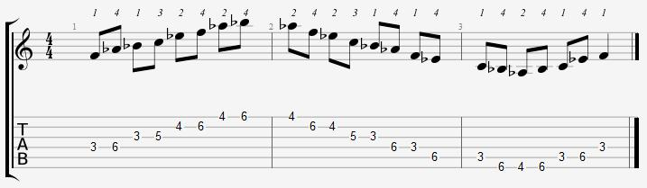F Minor Pentatonic 3rd Position Notes