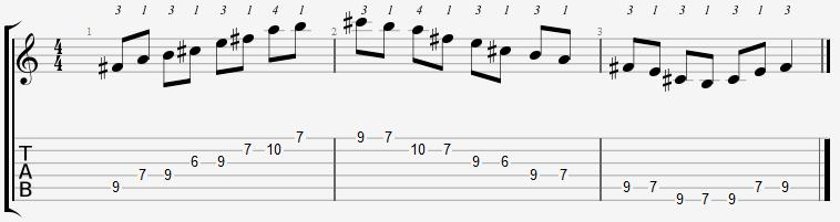 F Sharp Minor Pentatonic 6th Position Notes
