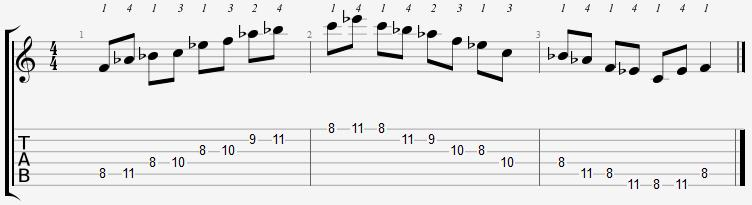 F Minor Pentatonic 8th Position Notes