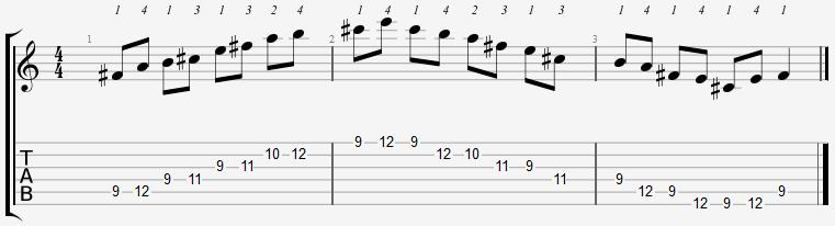 F Sharp Minor Pentatonic 9th Position Notes