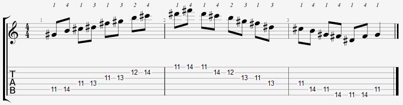 G Sharp Minor Pentatonic 11th Position Notes