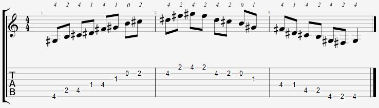 G Sharp Minor Pentatonic Open Position Notes
