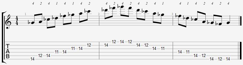 G Flat Minor Pentatonic 11th Position Notes