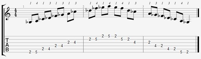 G Flat Minor Pentatonic 2nd Position Notes