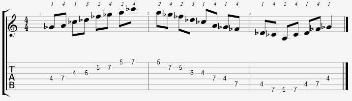 G Flat Minor Pentatonic 4th Position Notes